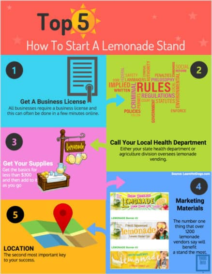How To Get A Lemonade Stand Permit - Infographic